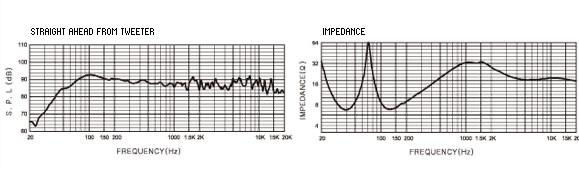 Đáp tuyến của loa BMB CSD 2000 đo được