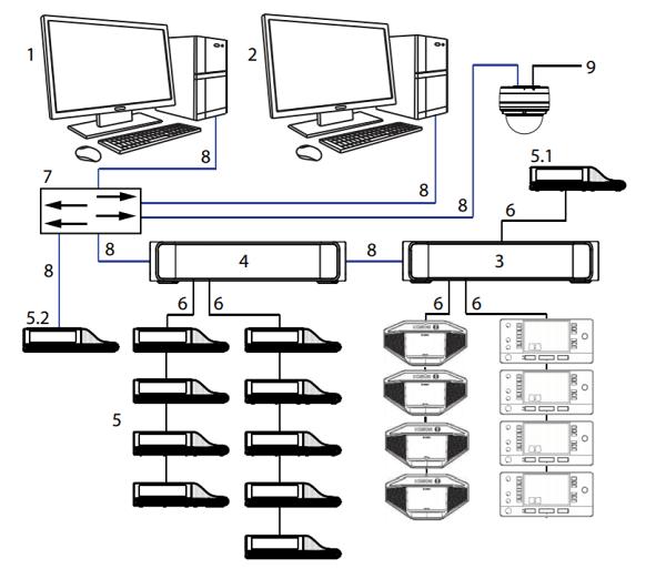 Giải pháp âm thanh hội nghị Bosch Dicentis có dây