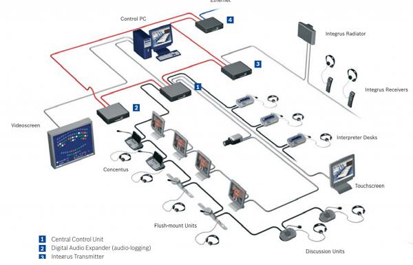 Giải pháp âm thanh hội nghị Bosch DCN