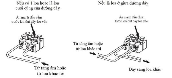 Đấu dây loa sân vườn TOA GS-302