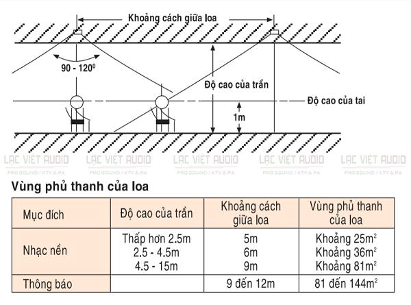 Khoảng cách giữa 2 loa âm trần thế nào là chuẩn? Cách xác định