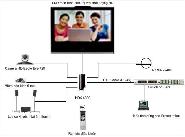 Sơ đồ lắp đặt hệ thống âm thanh hội nghị truyền hình